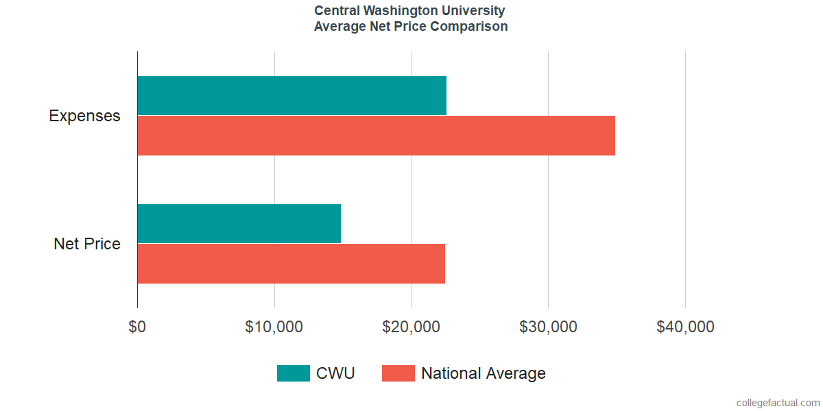 Net Price Comparisons at Central Washington University