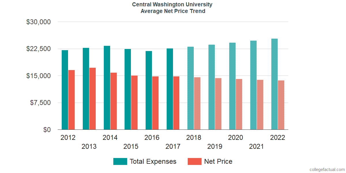 Net Price Trends at Central Washington University