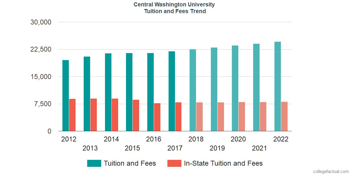 Tuition and Fees Trends at Central Washington University