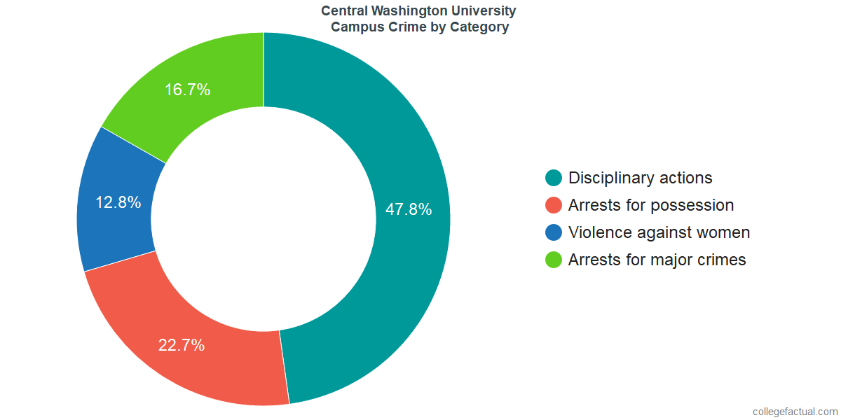 On-Campus Crime and Safety Incidents at Central Washington University by Category