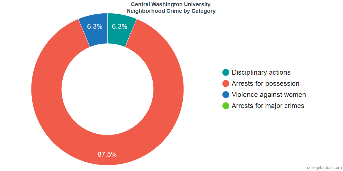Ellensburg Neighborhood Crime and Safety Incidents at Central Washington University by Category