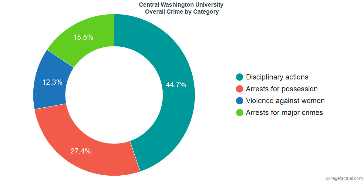 Overall Crime and Safety Incidents at Central Washington University by Category