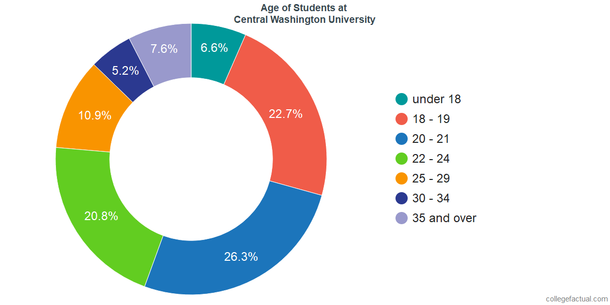 Age of Undergraduates at Central Washington University