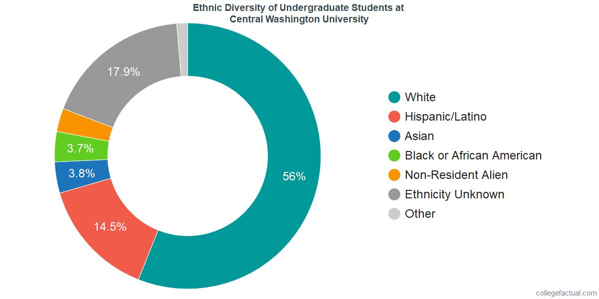 Ethnic Diversity of Undergraduates at Central Washington University