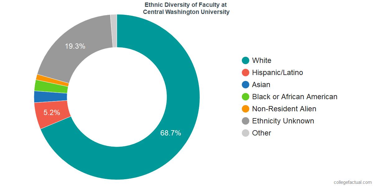 Ethnic Diversity of Faculty at Central Washington University