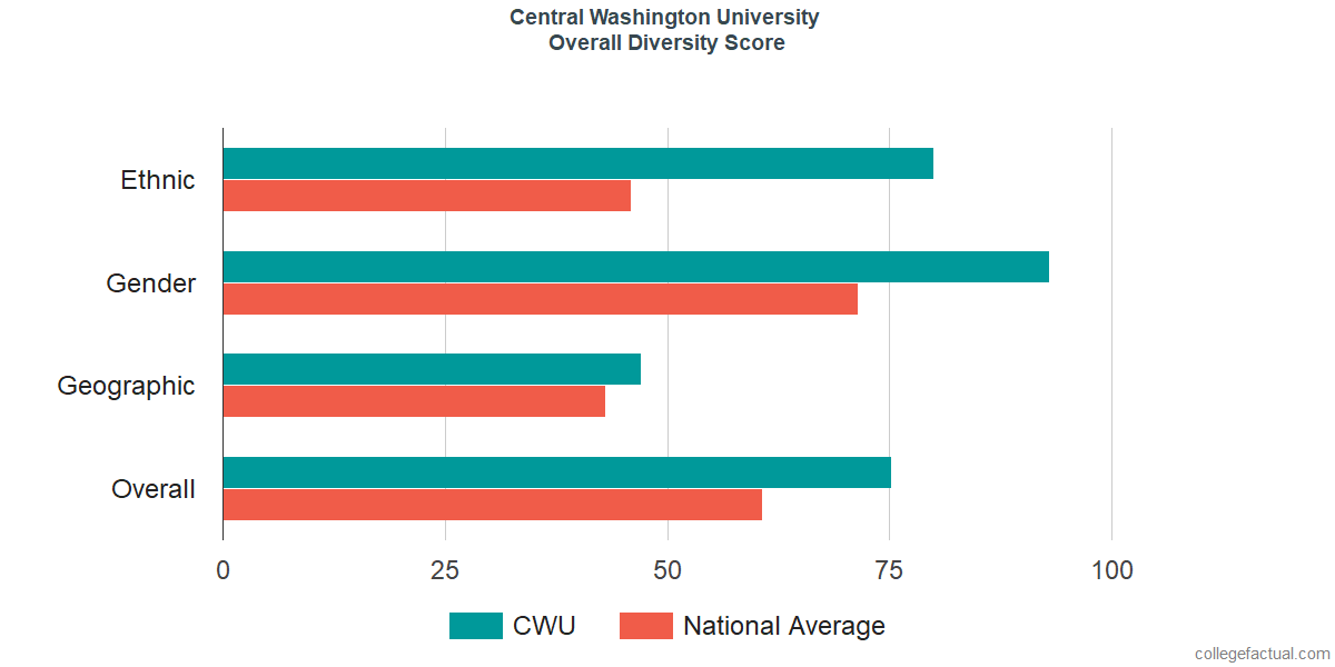 Central Washington University Diversity Racial