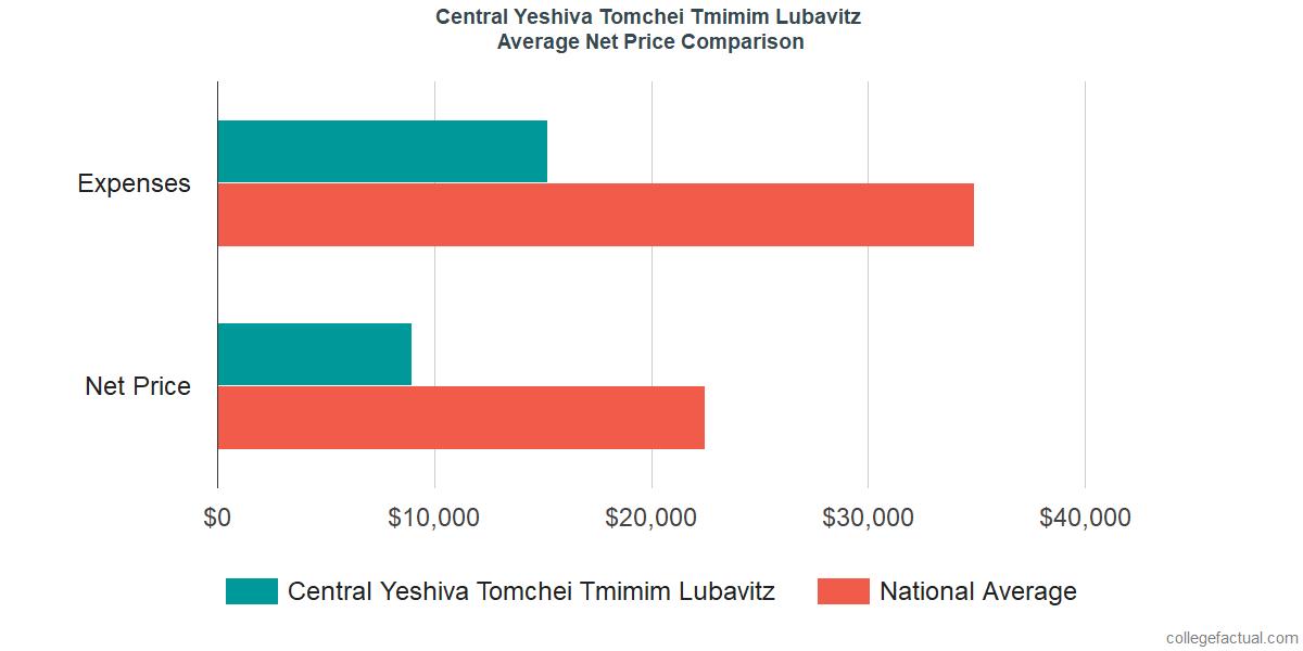 Net Price Comparisons at Central Yeshiva Tomchei Tmimim Lubavitz