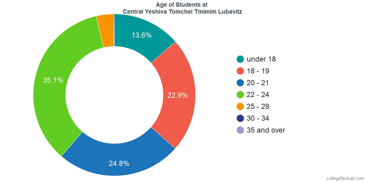 Age of Undergraduates at Central Yeshiva Tomchei Tmimim Lubavitz
