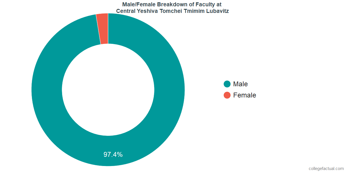 Male/Female Diversity of Faculty at Central Yeshiva Tomchei Tmimim Lubavitz