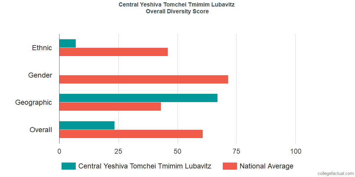 Overall Diversity at Central Yeshiva Tomchei Tmimim Lubavitz