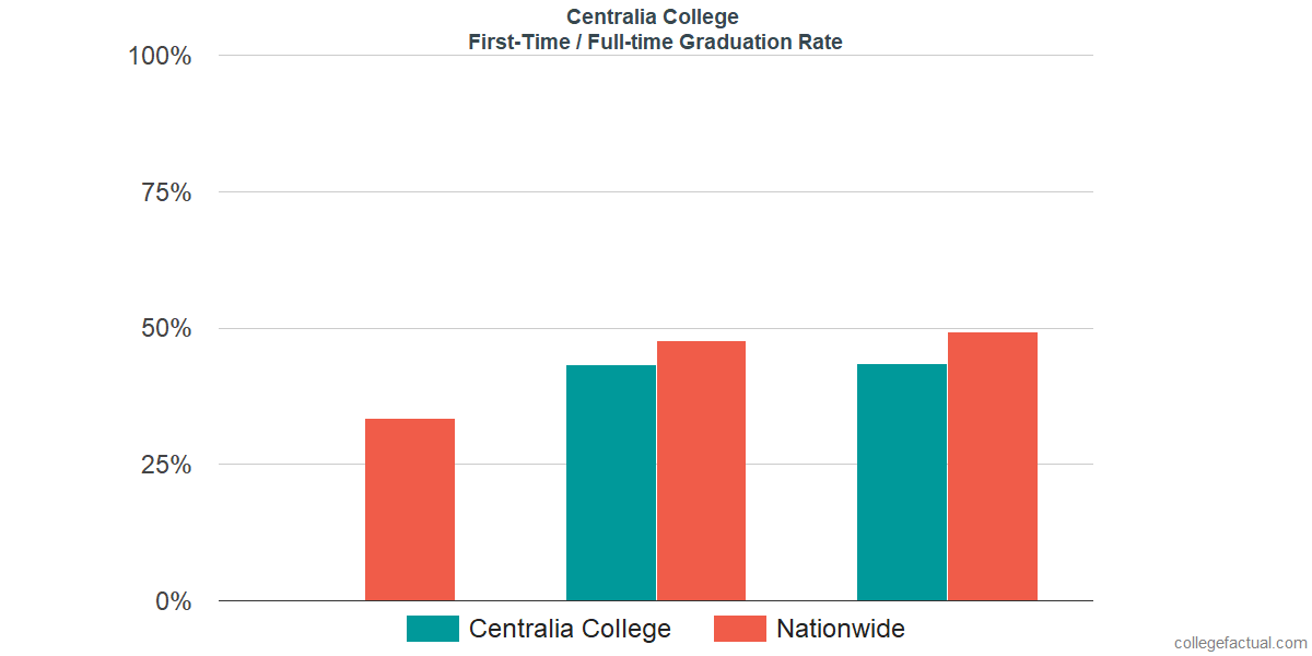 Graduation rates for first-time / full-time students at Centralia College