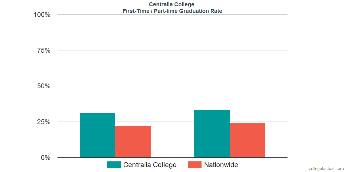 Graduation rates for first-time / part-time students at Centralia College