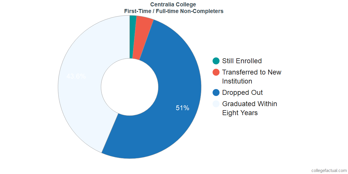Non-completion rates for first-time / full-time students at Centralia College