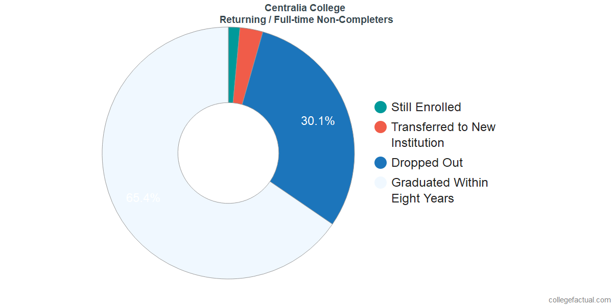 Non-completion rates for returning / full-time students at Centralia College