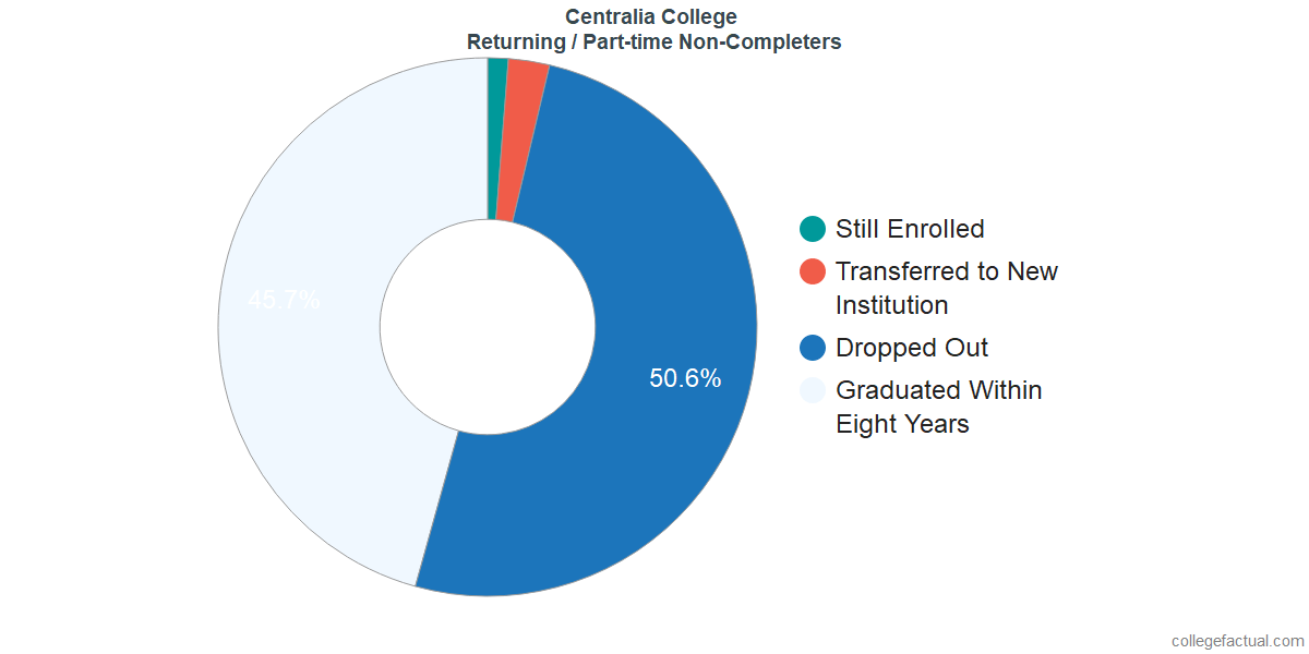 Non-completion rates for returning / part-time students at Centralia College