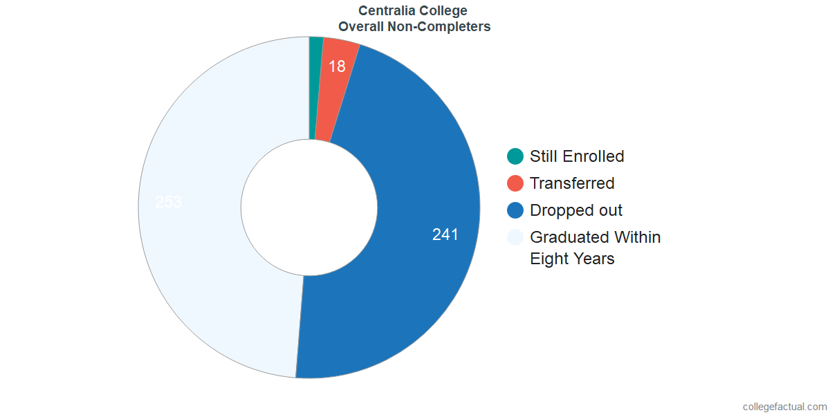 outcomes for students who failed to graduate from Centralia College