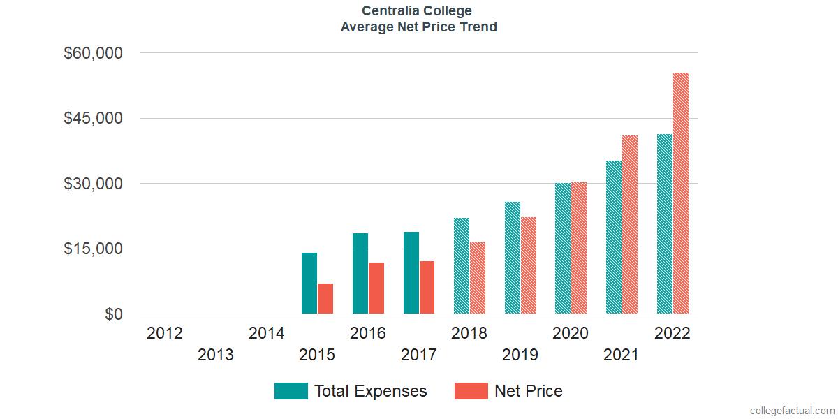 Net Price Trends at Centralia College