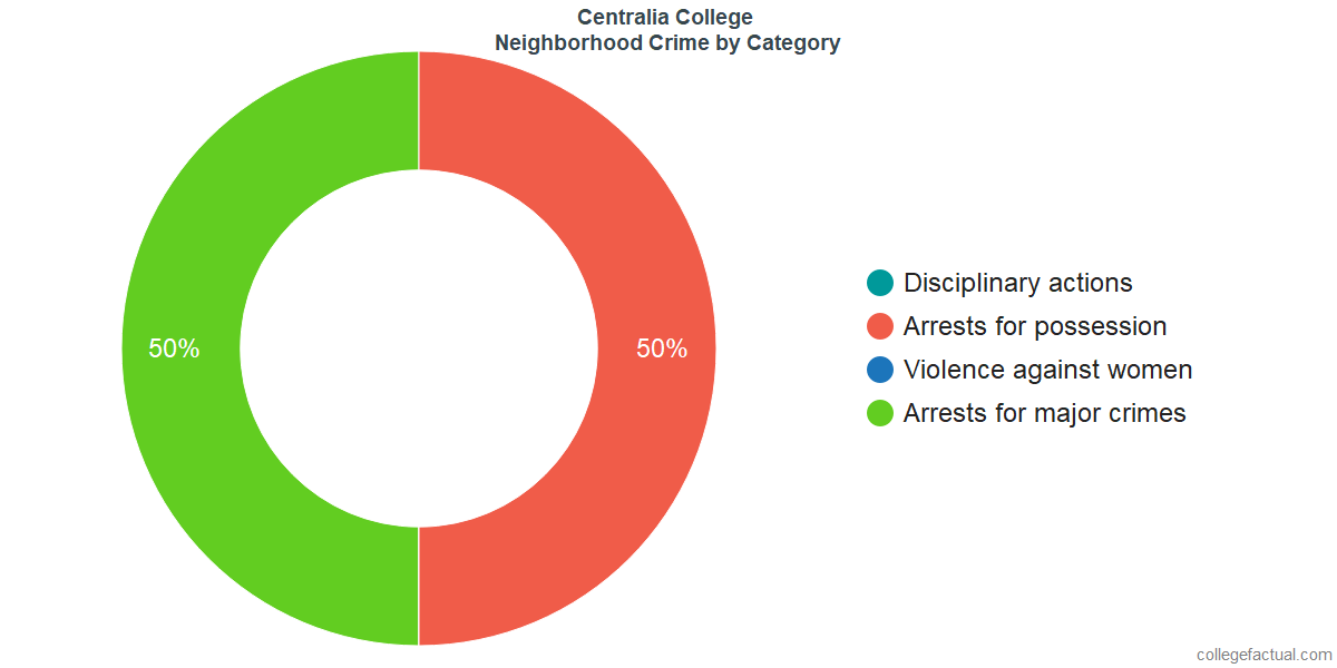 Centralia Neighborhood Crime and Safety Incidents at Centralia College by Category