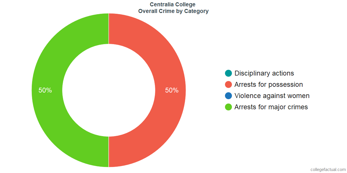 Overall Crime and Safety Incidents at Centralia College by Category