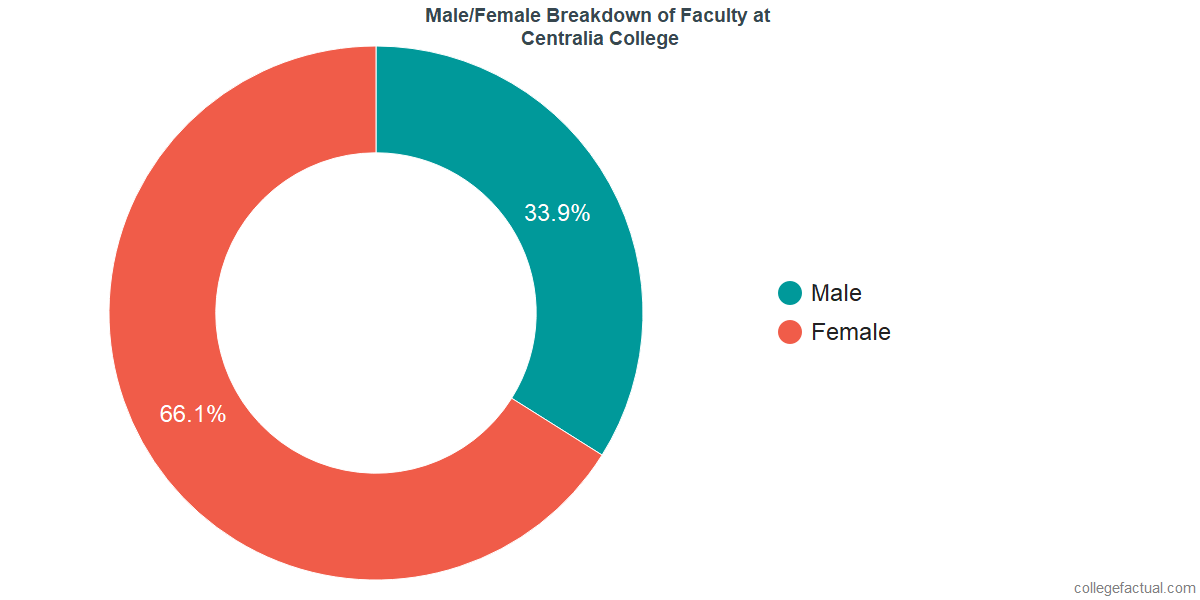 Male/Female Diversity of Faculty at Centralia College
