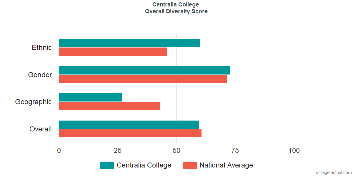 Overall Diversity at Centralia College