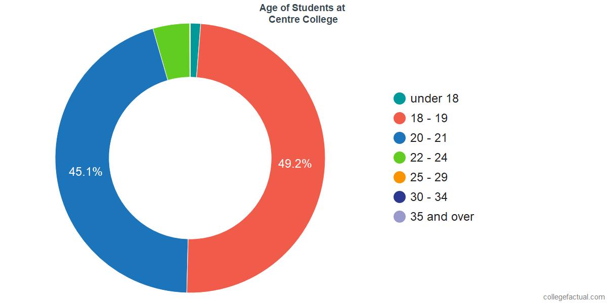 Age of Undergraduates at Centre College
