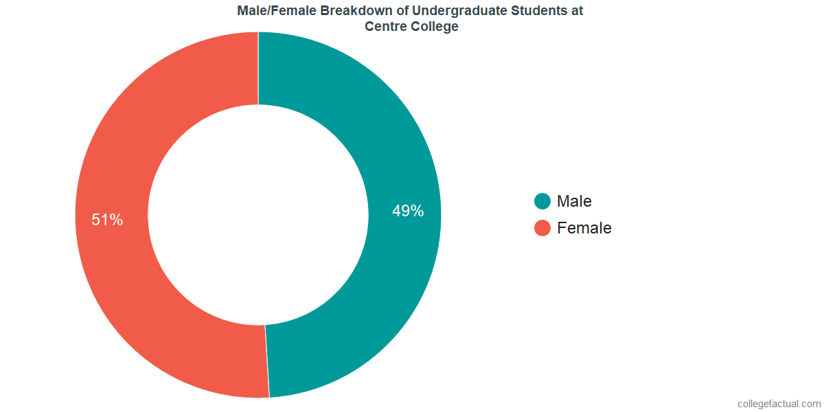 Male/Female Diversity of Undergraduates at Centre College