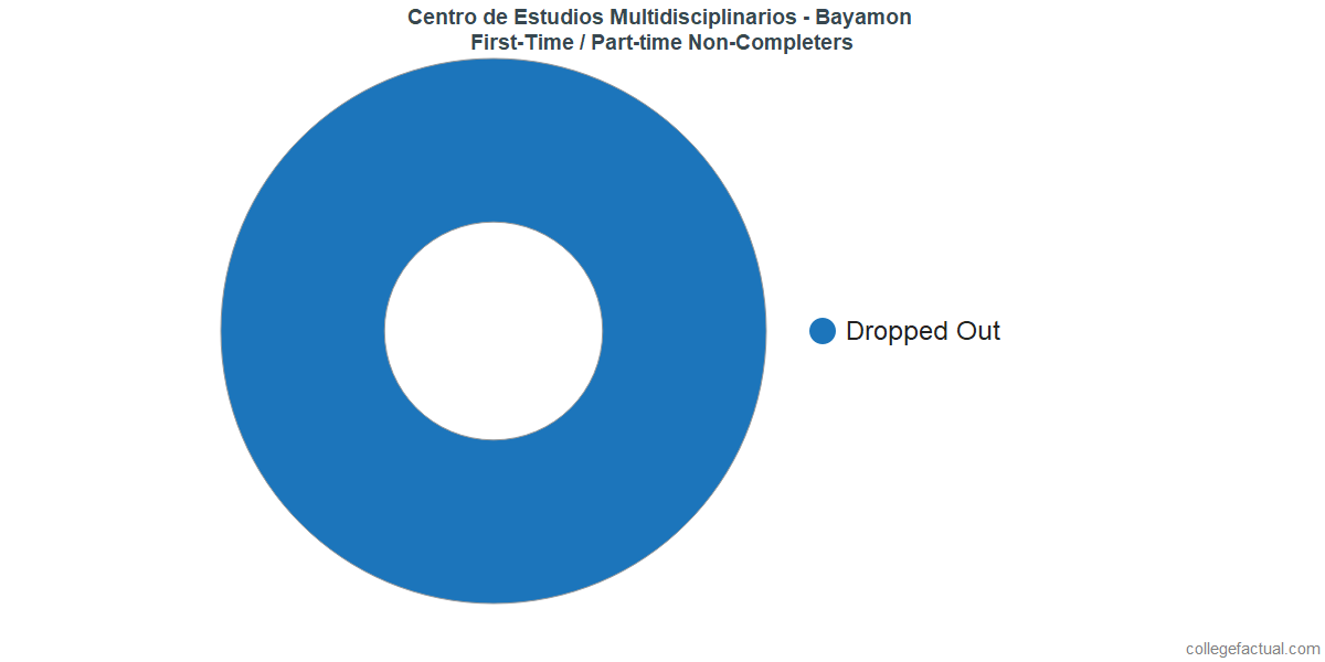 Non-completion rates for first-time / part-time students at Centro de Estudios Multidisciplinarios - Bayamon