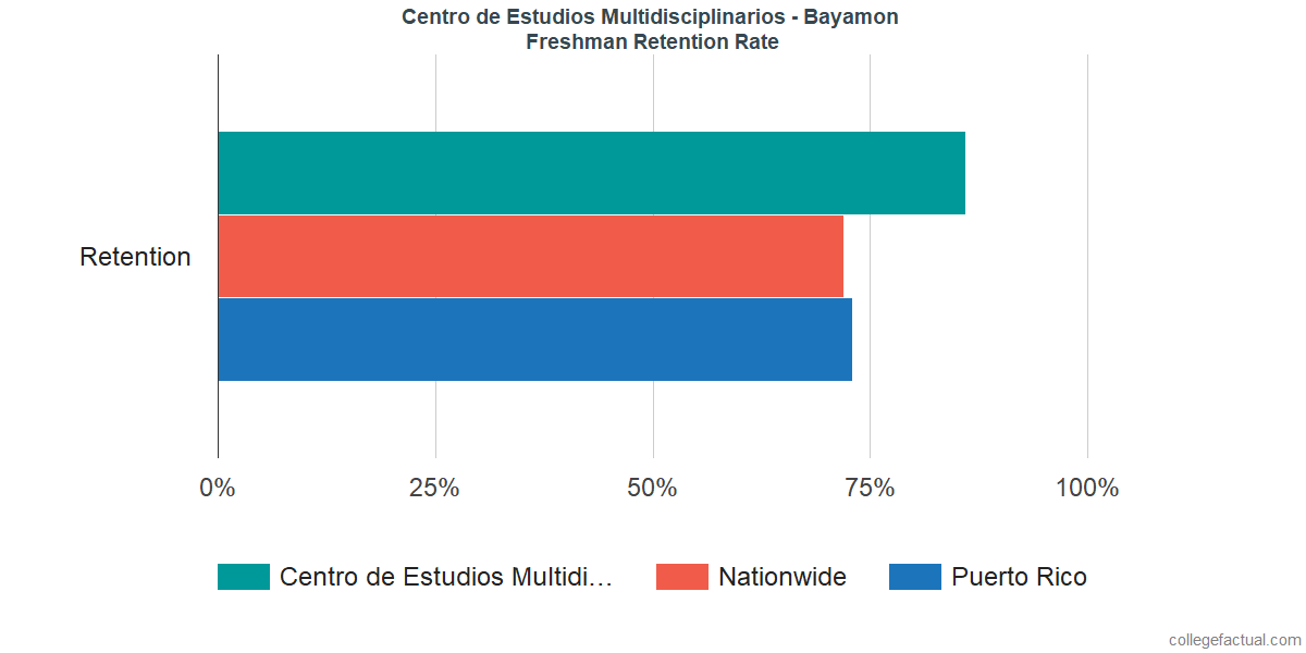 Freshman Retention Rate at Centro de Estudios Multidisciplinarios - Bayamon