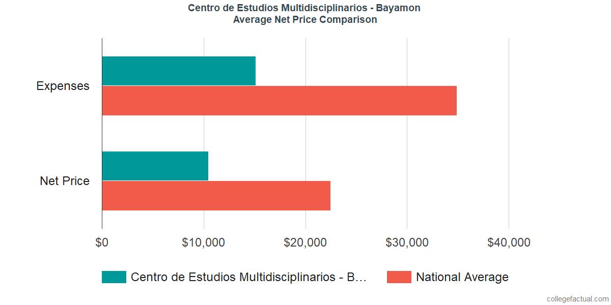 Net Price Comparisons at CEM College - Bayamon