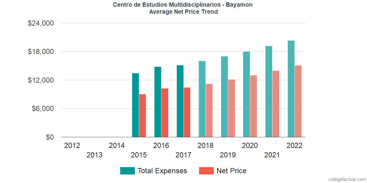 Average Net Price at Centro de Estudios Multidisciplinarios - Bayamon