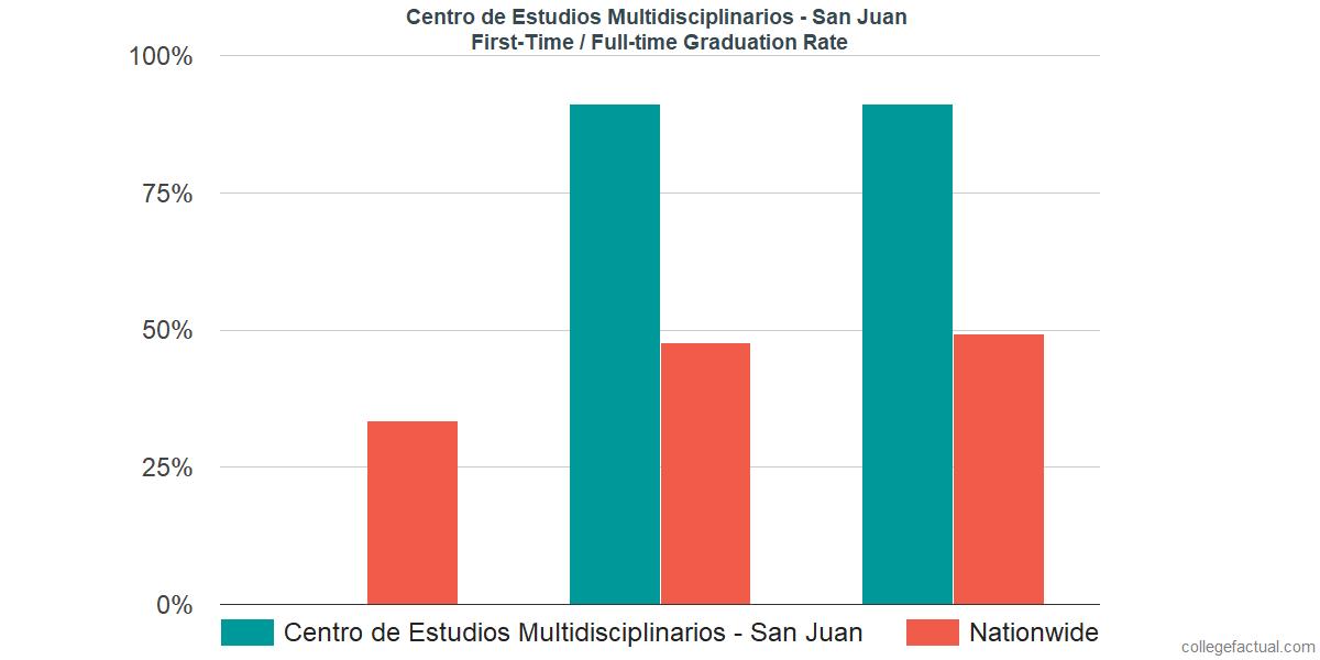 Graduation rates for first-time / full-time students at Centro de Estudios Multidisciplinarios - San Juan