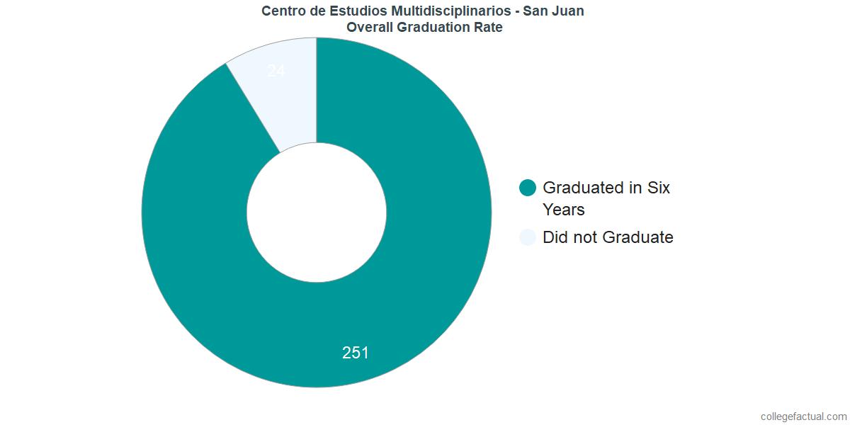 Undergraduate Graduation Rate at Centro de Estudios Multidisciplinarios - San Juan