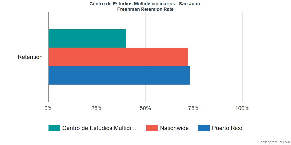 Freshman Retention Rate at Centro de Estudios Multidisciplinarios - San Juan