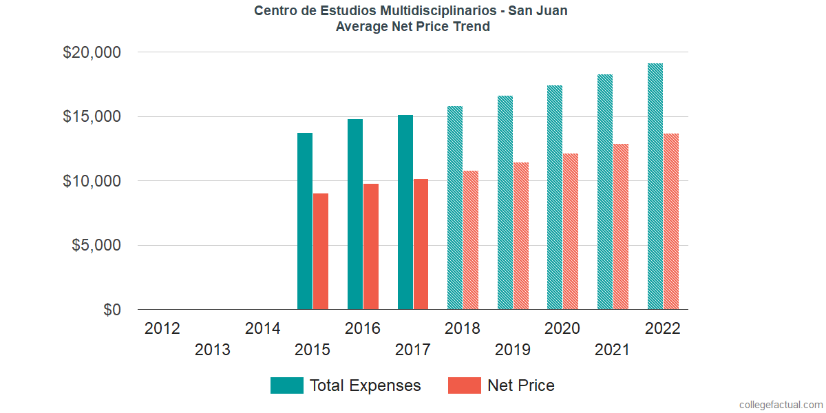 Average Net Price at Centro de Estudios Multidisciplinarios - San Juan
