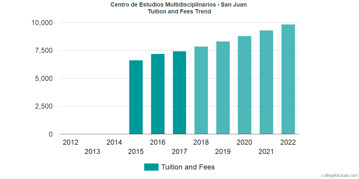 Tuition and Fees Trends at CEM College - San Juan