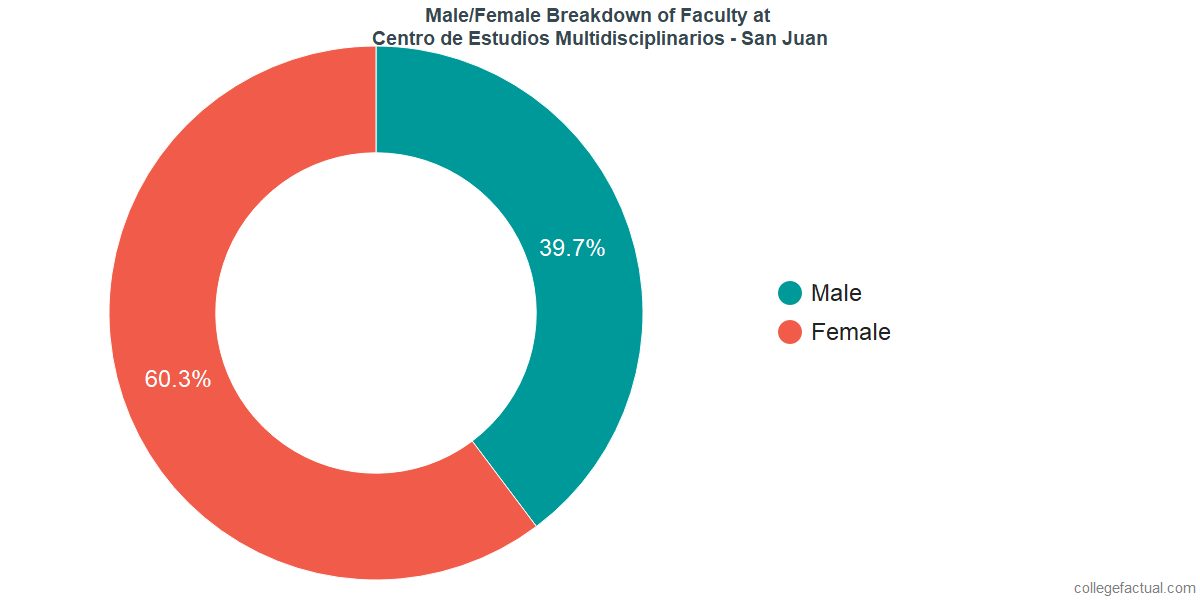 Male/Female Diversity of Faculty at CEM College - San Juan