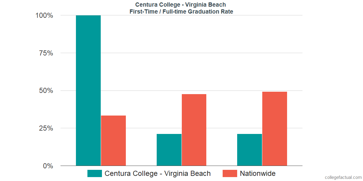 Graduation rates for first-time / full-time students at Centura College - Virginia Beach