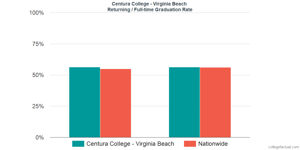 Graduation rates for returning / full-time students at Centura College - Virginia Beach