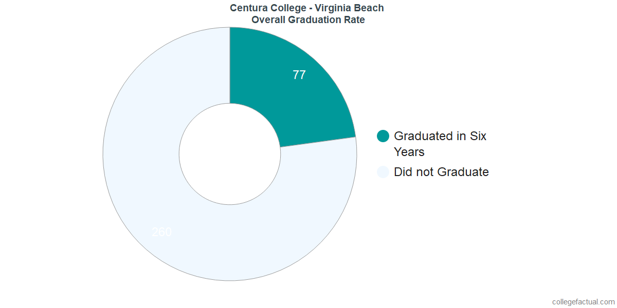 Undergraduate Graduation Rate at Centura College - Virginia Beach