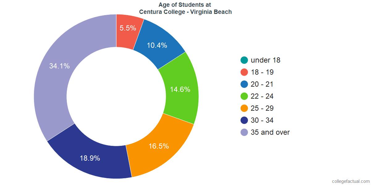 Age of Undergraduates at Centura College - Virginia Beach