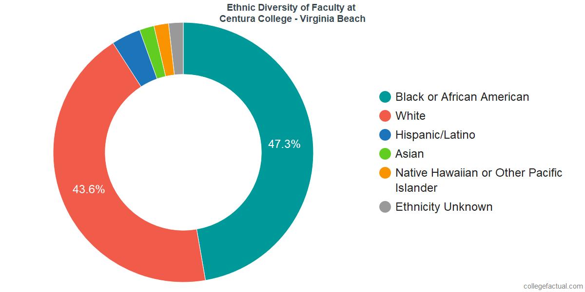 Ethnic Diversity of Faculty at Centura College - Virginia Beach