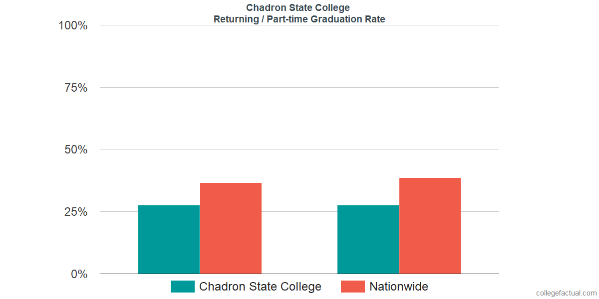 Graduation rates for returning / part-time students at Chadron State College
