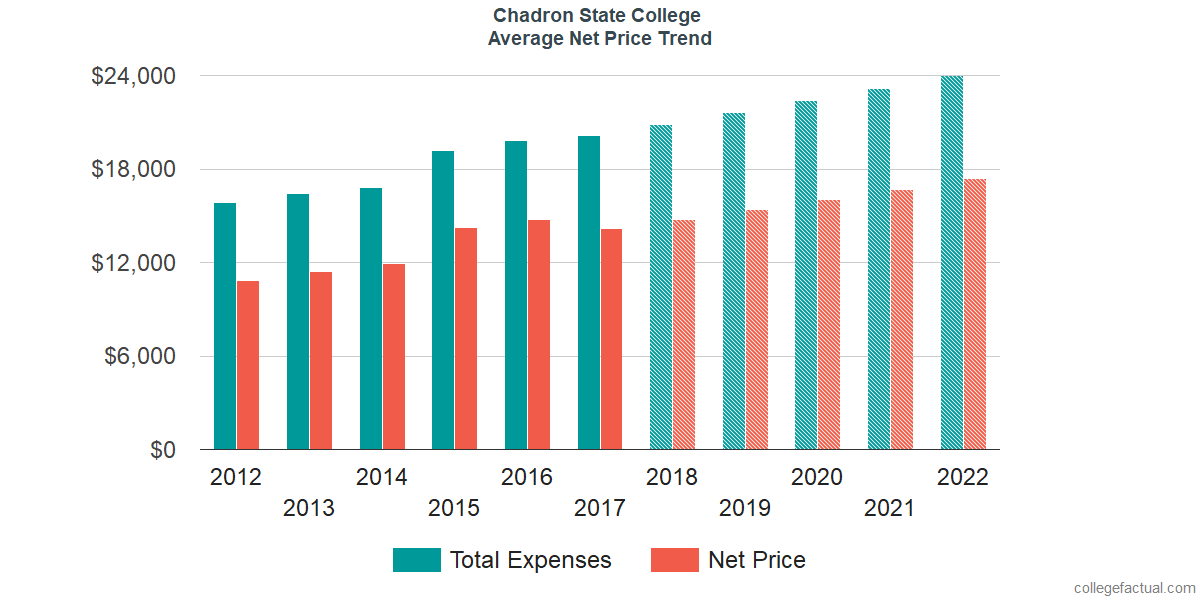 Net Price Trends at Chadron State College