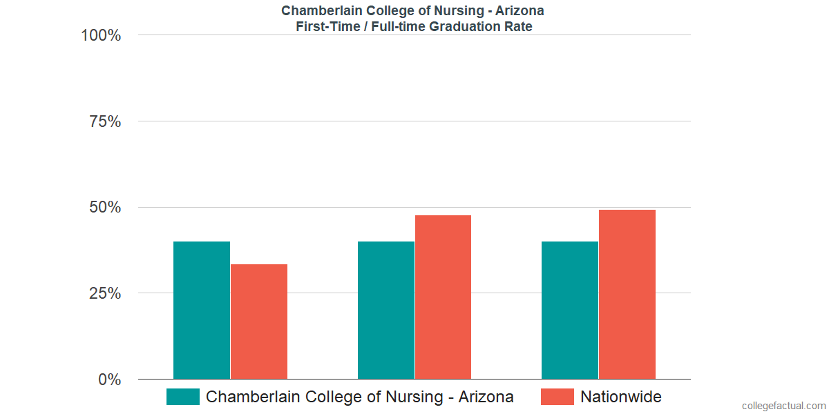 Graduation rates for first-time / full-time students at Chamberlain University - Arizona