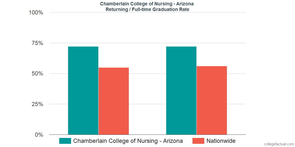 Graduation rates for returning / full-time students at Chamberlain University - Arizona