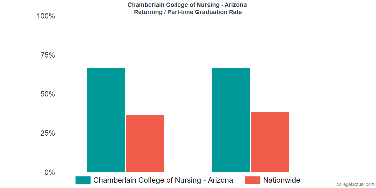 Graduation rates for returning / part-time students at Chamberlain University - Arizona