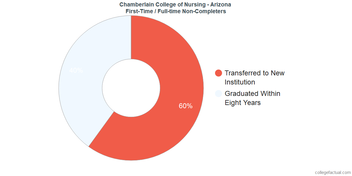 Non-completion rates for first-time / full-time students at Chamberlain University - Arizona