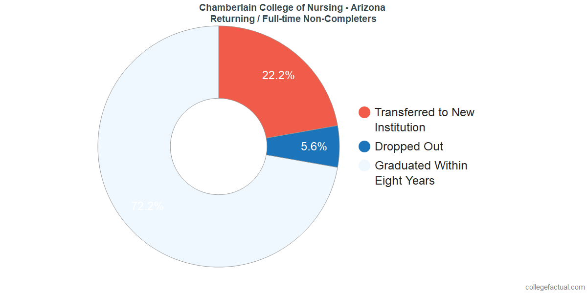 Non-completion rates for returning / full-time students at Chamberlain University - Arizona