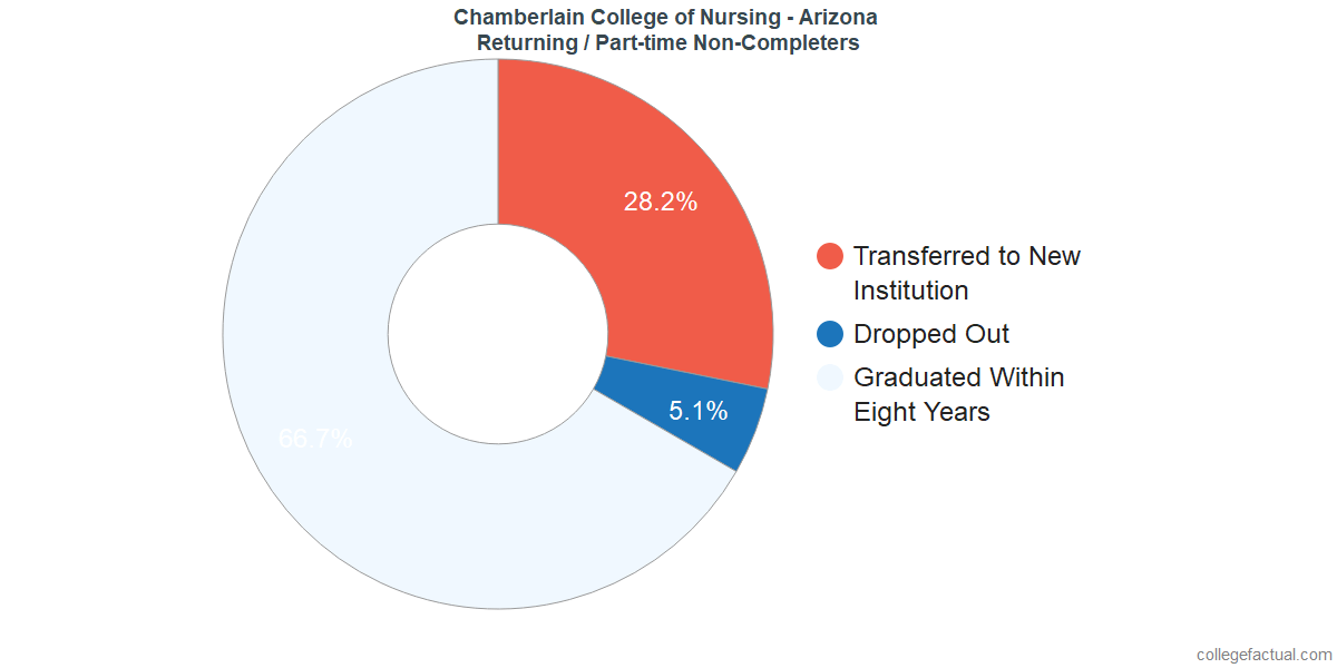 Non-completion rates for returning / part-time students at Chamberlain University - Arizona